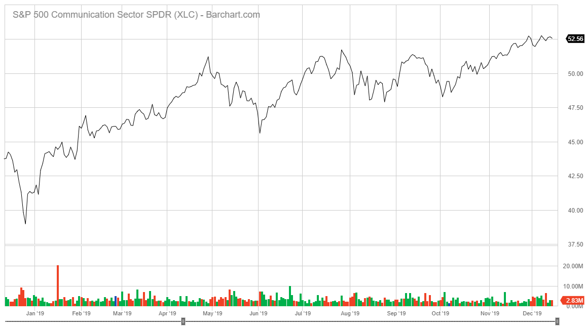 Communications Services Select Sector SPDR stock chart