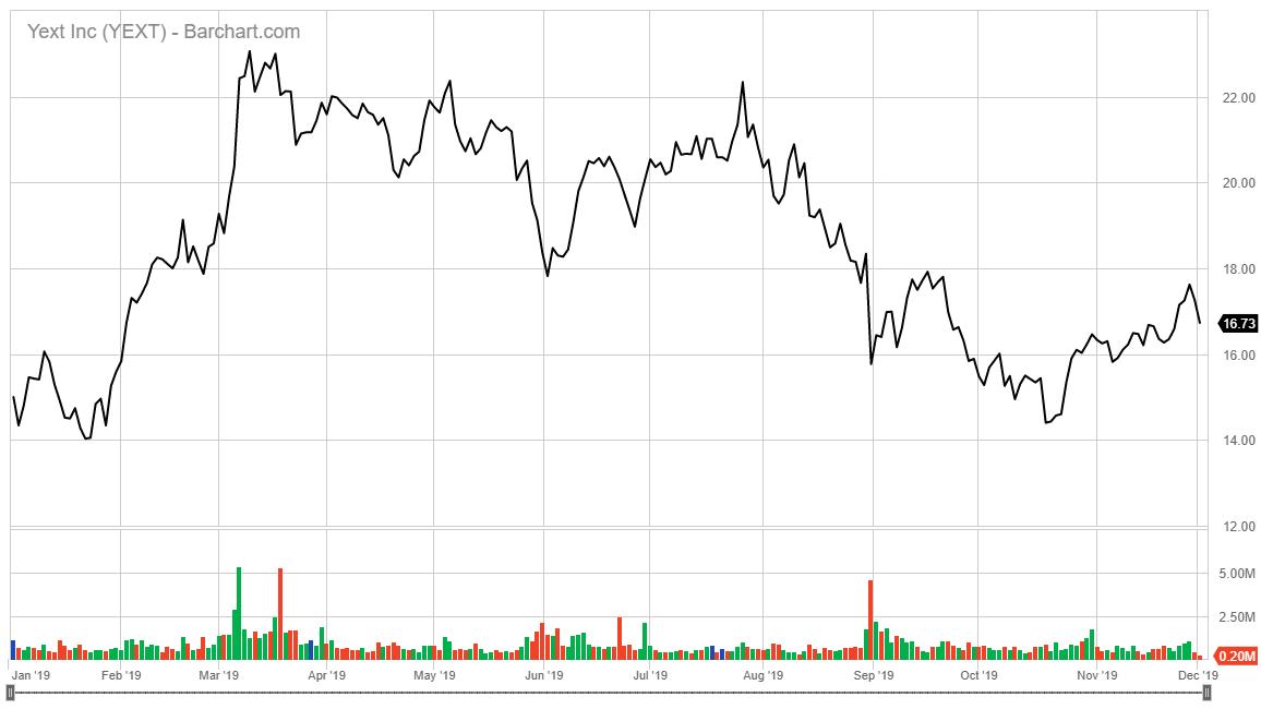 Yext AI stock chart 2019