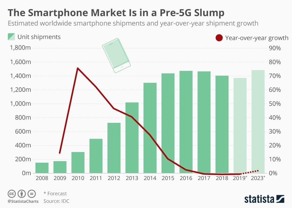 Smartphone market decline