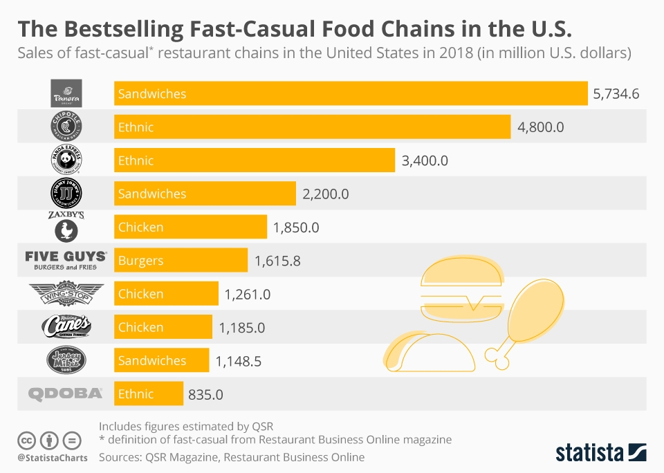 Bestselling fast-casual food chains
