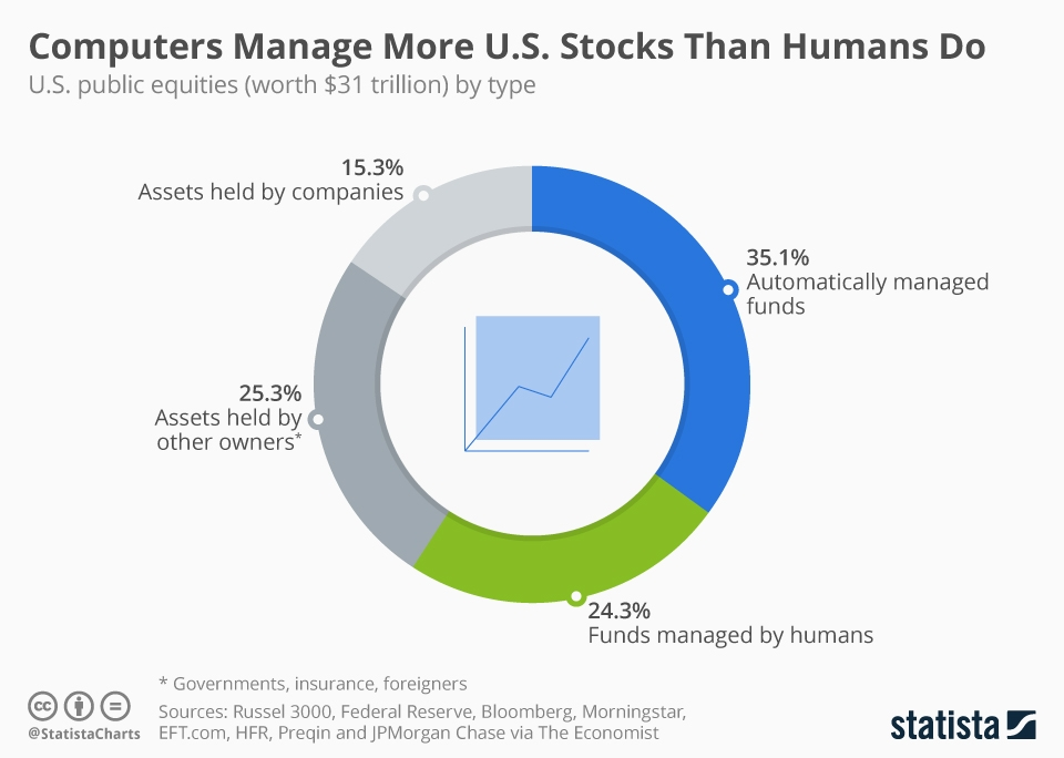 Computers Manage More U.S. Stock Than Humans