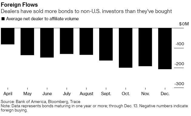 corporate bond market foreign