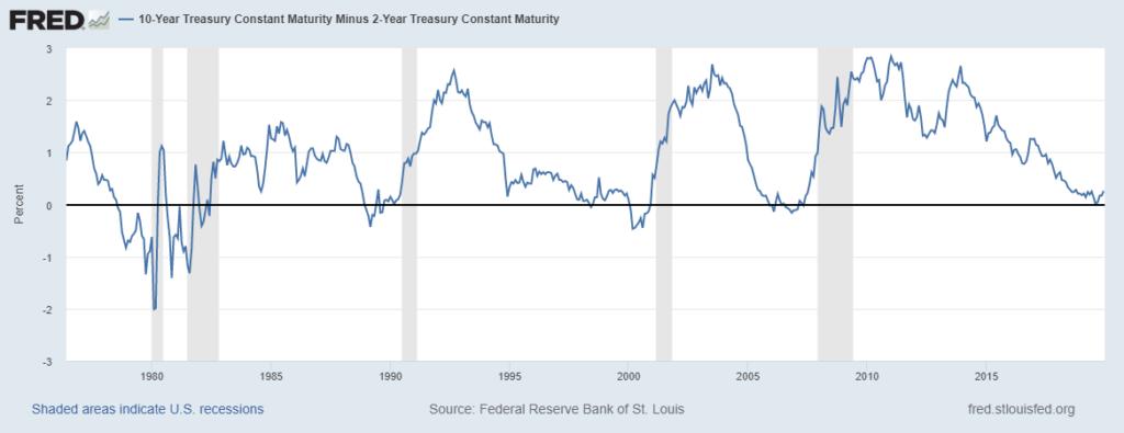 10-year Treasury - 2-year Treasury