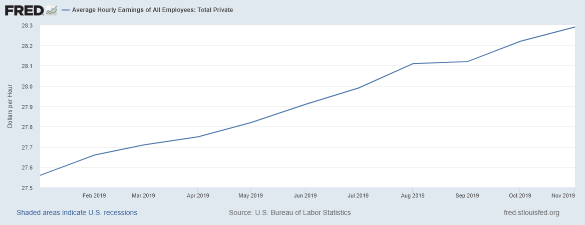 Average Hourly Earnings Growth 2019