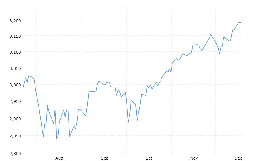 10-year daily S&P 500 chart
