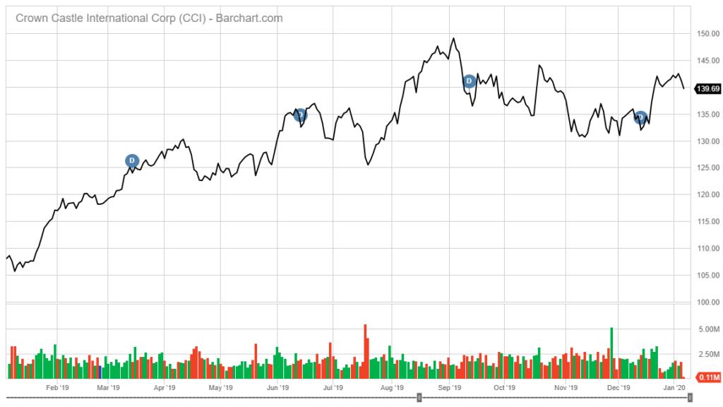 Crown Castle International stock chart