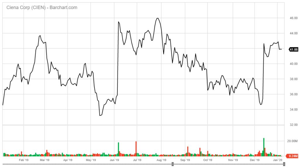 Ciena Corp. stock chart