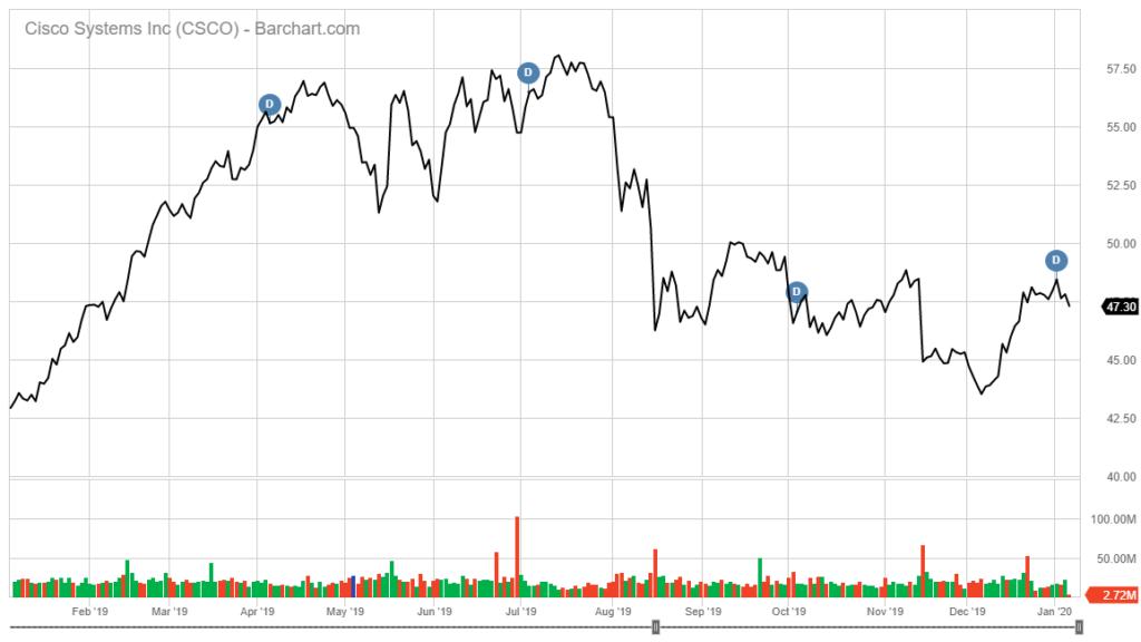 Cisco Systems stock chart