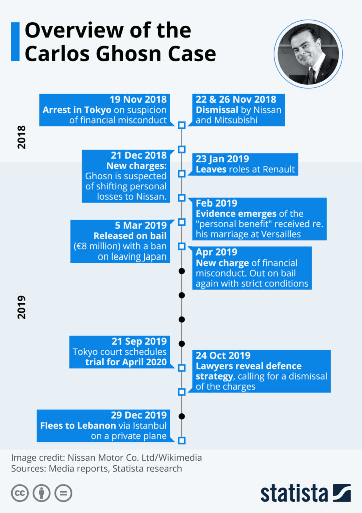 Carlos Ghosn case chart