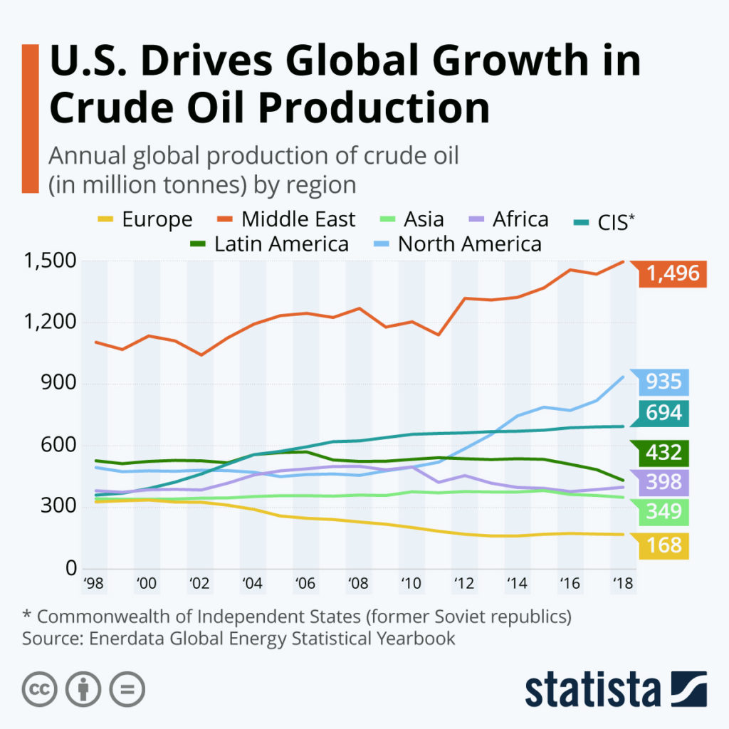 Crude oil production chart