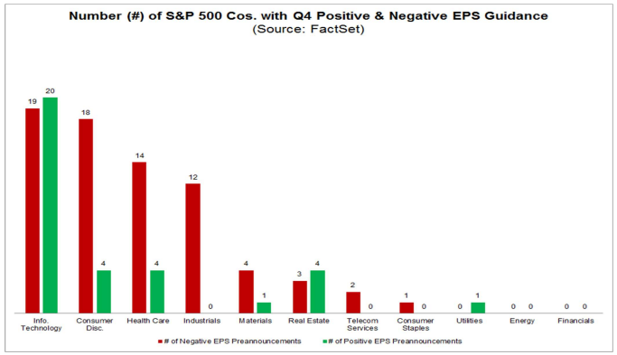 Guidance S&P 500 earnings