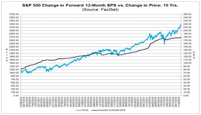S&P 500 price vs. earnings