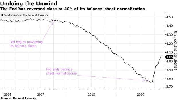 Federal Reserve repo market QE Robert Kaplan