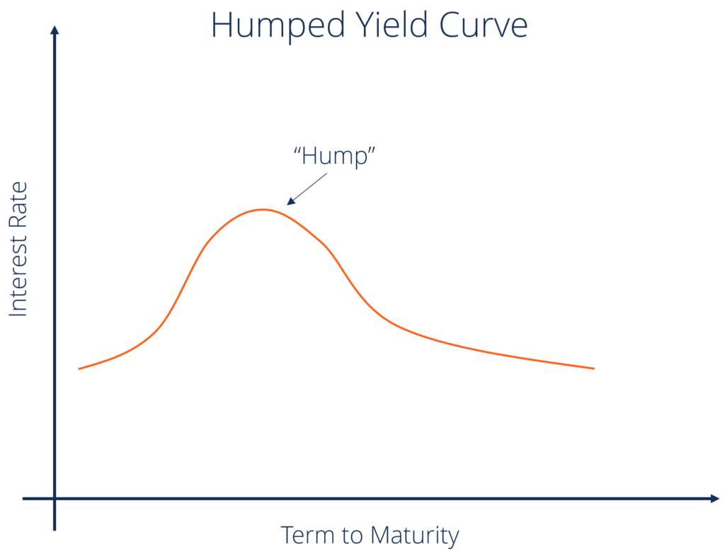 Humped yield curve