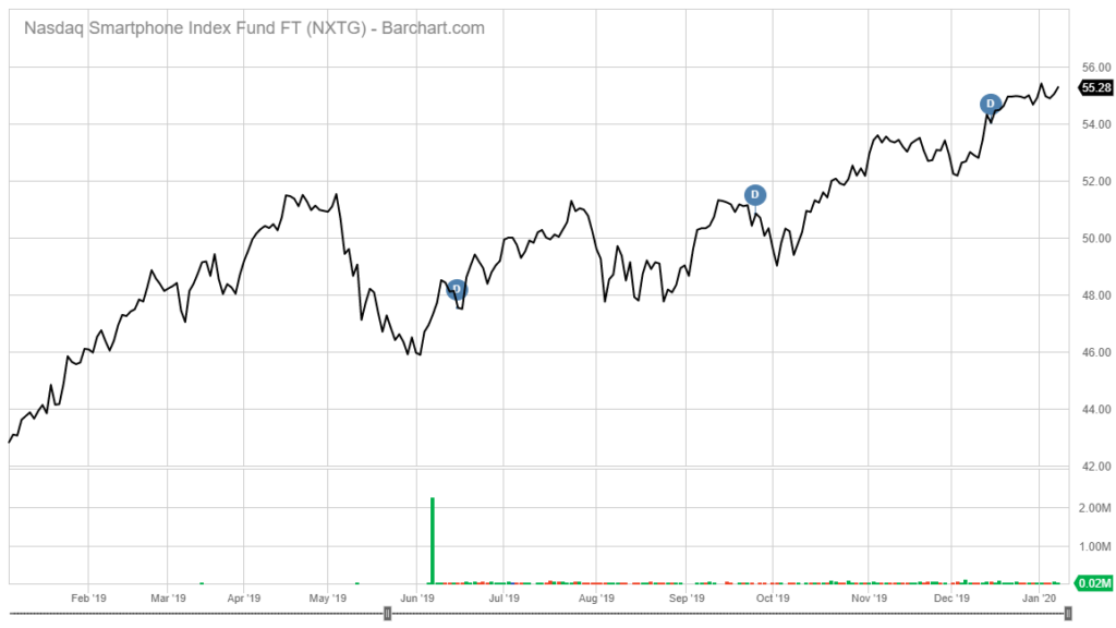 NXTG stock chart