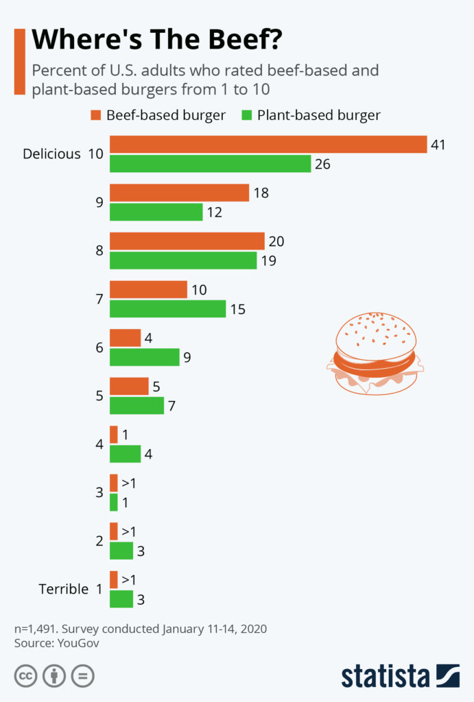 plant burger chart