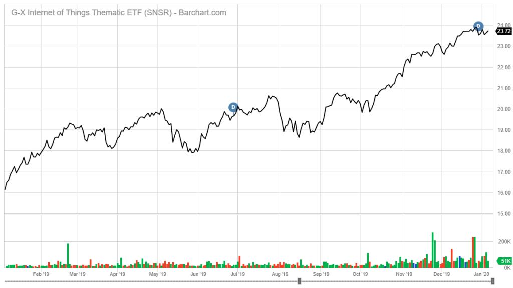 SNSR stock chart