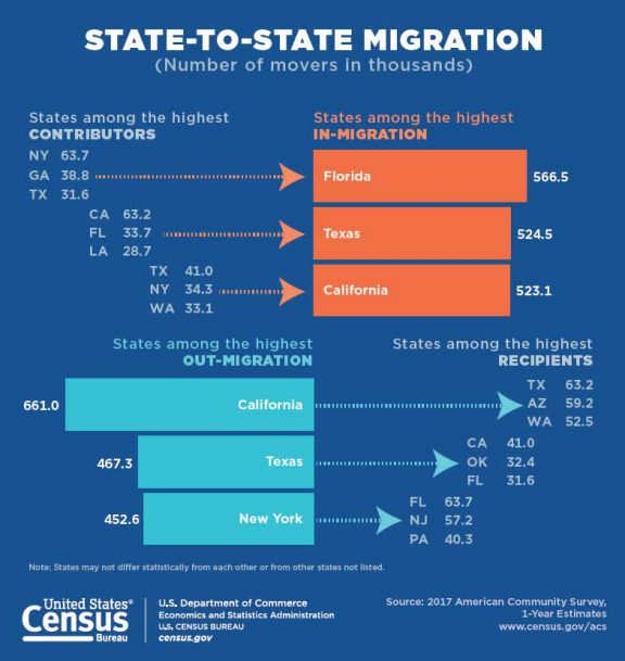 State migration SALT cap