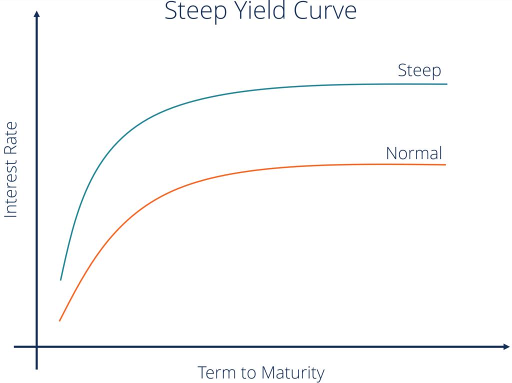 Steep yield curve