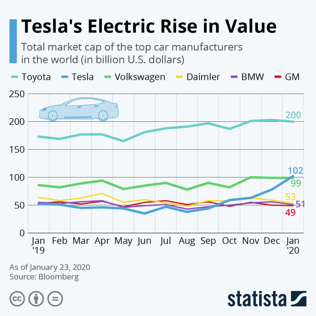 Tesla valuation chart