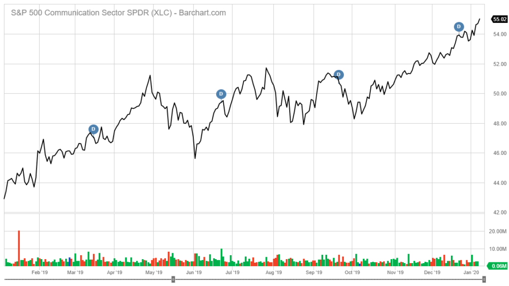 XLC stock chart