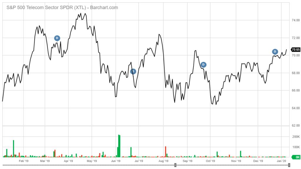 XTL stock chart