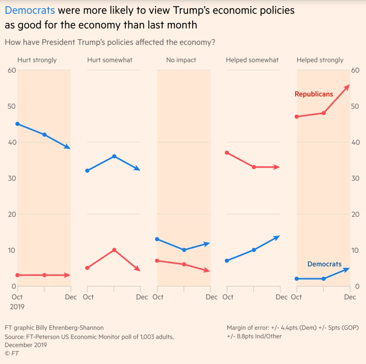support for Trump economic policies skyrockets