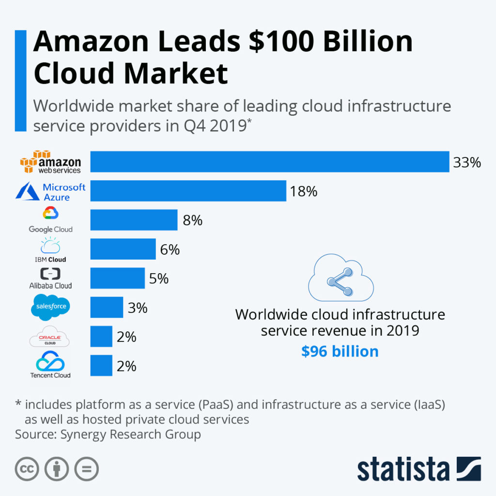 Amazon cloud COTD