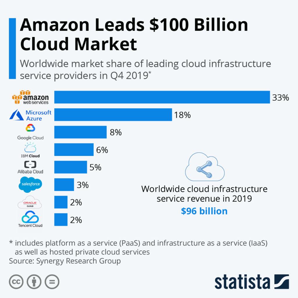 Amazon Cloud market share chart 2-5-20