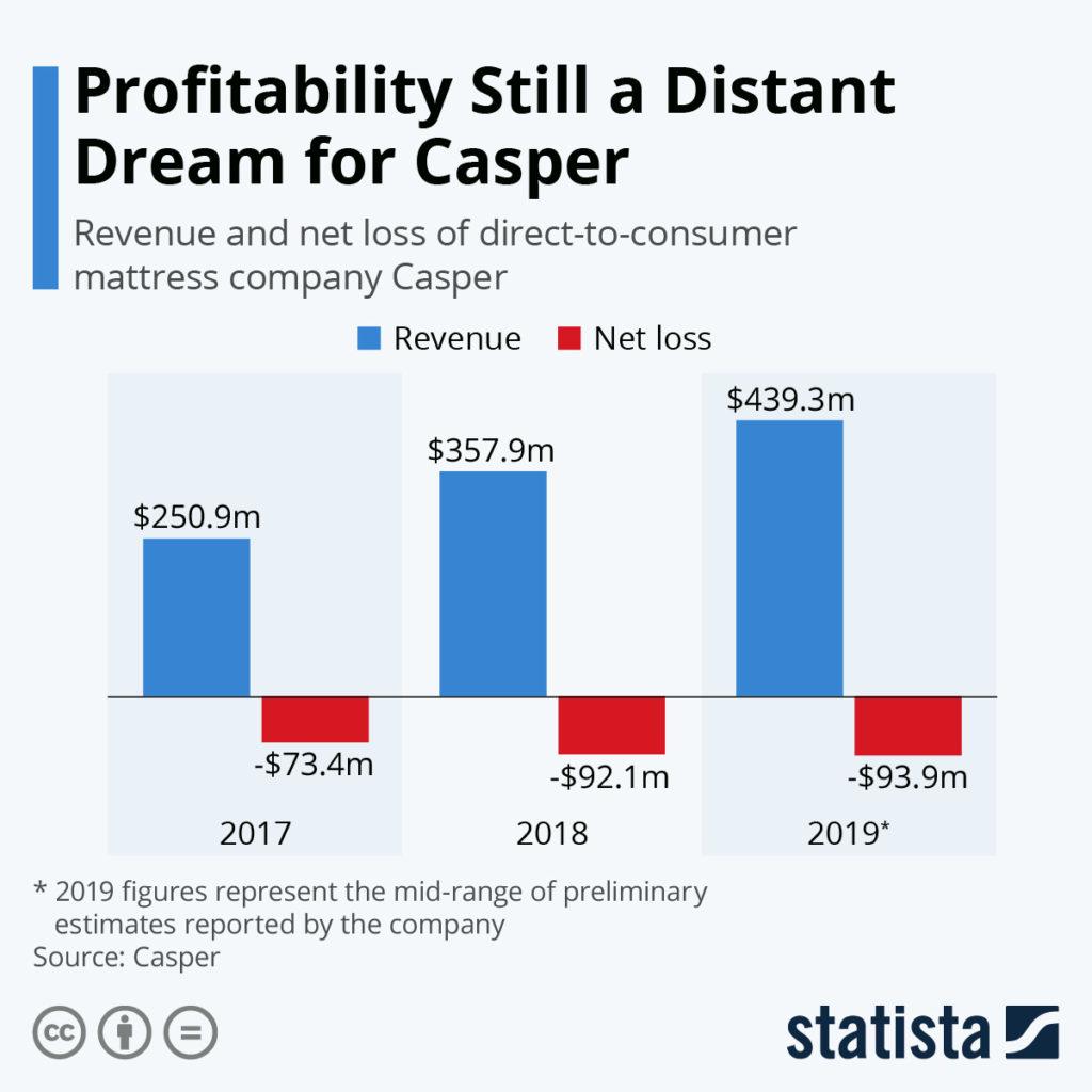 Casper profit chart of the day
