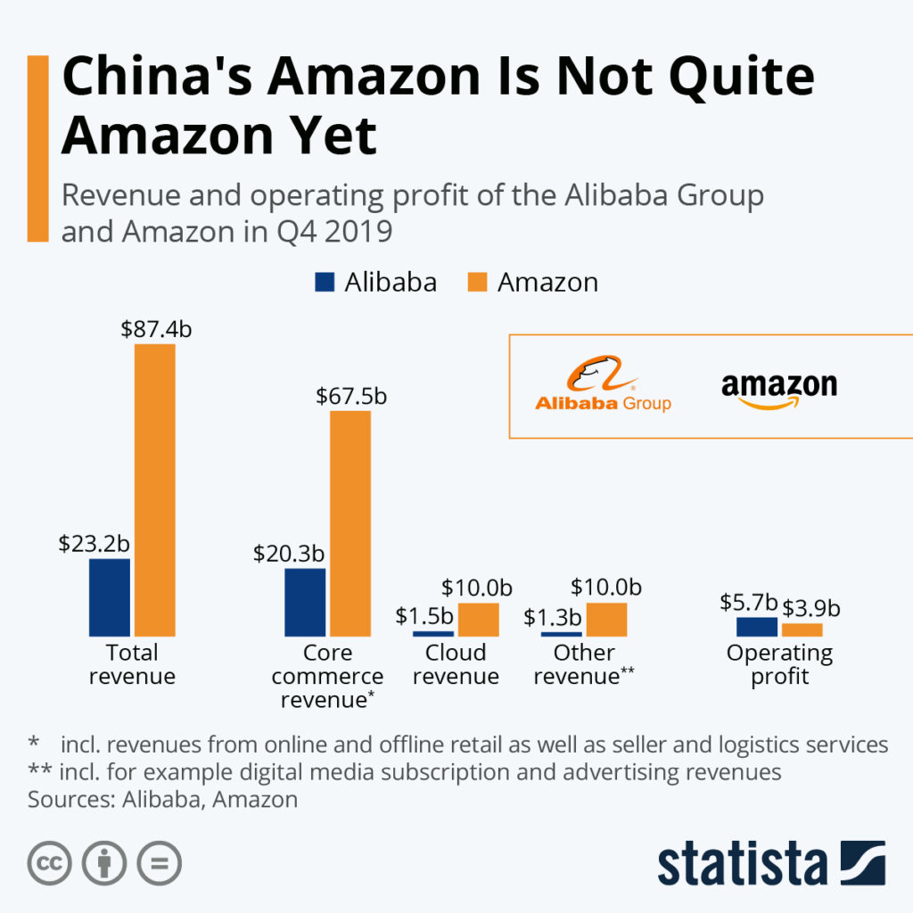 China's Amazon COTD 2-18-20