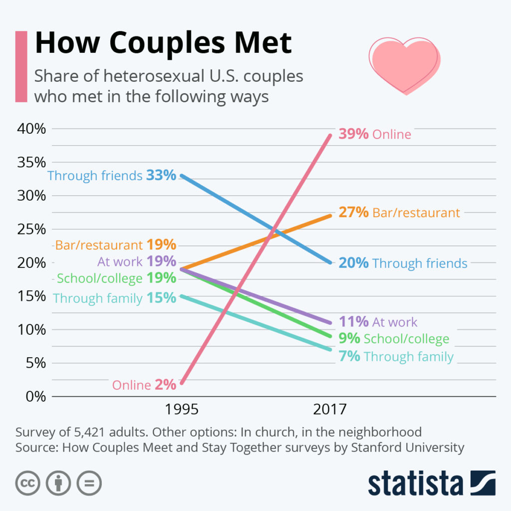 How couples meet COTD