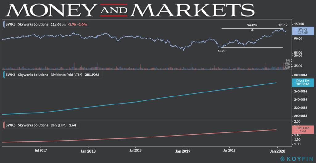 Skyworks dividend chart 2-7-20