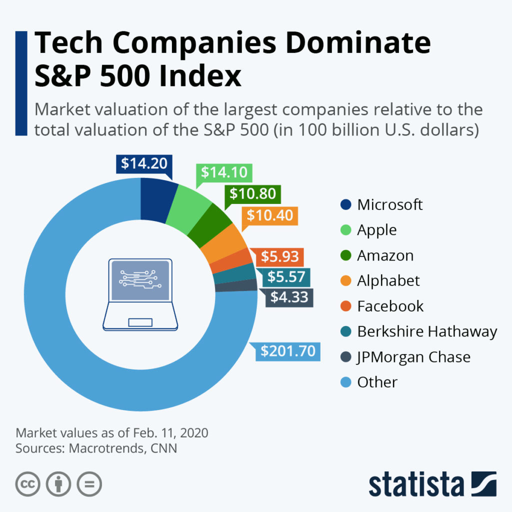 Tech companies COTD