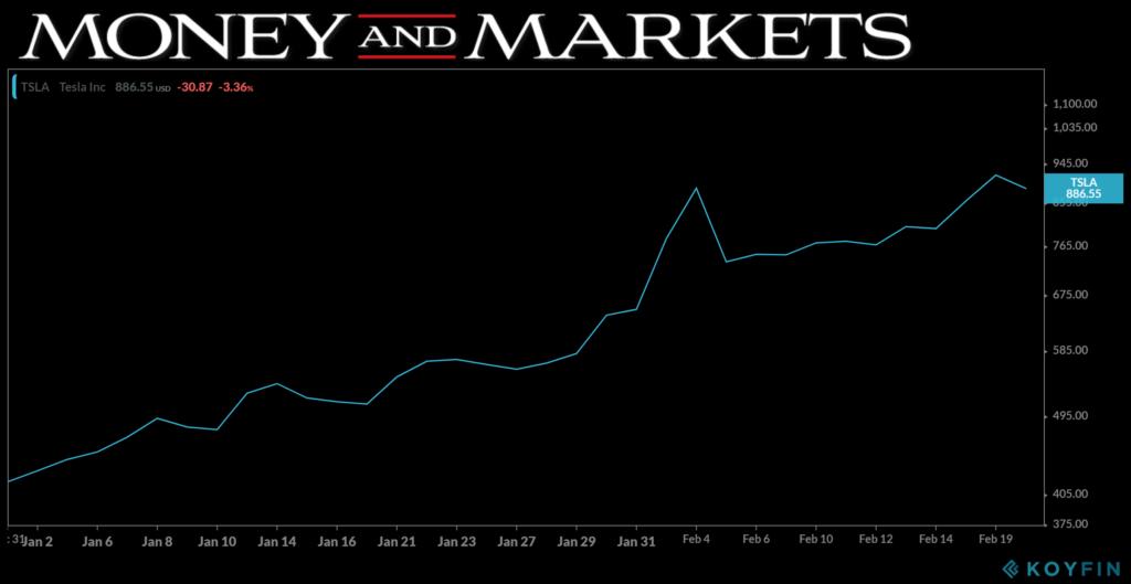 Tesla shorts YTD stock chart 022020