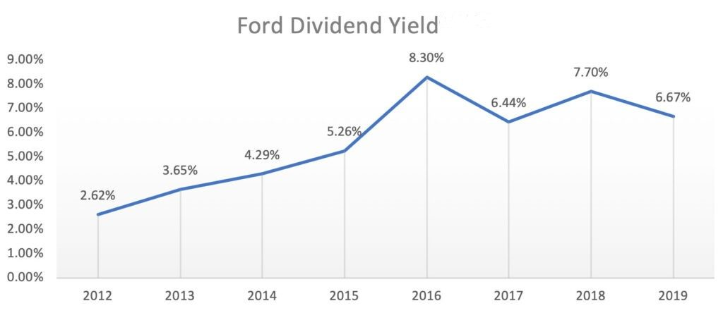 Ford Profits Evaporated In 2019 Is Its Stock Dividend Next