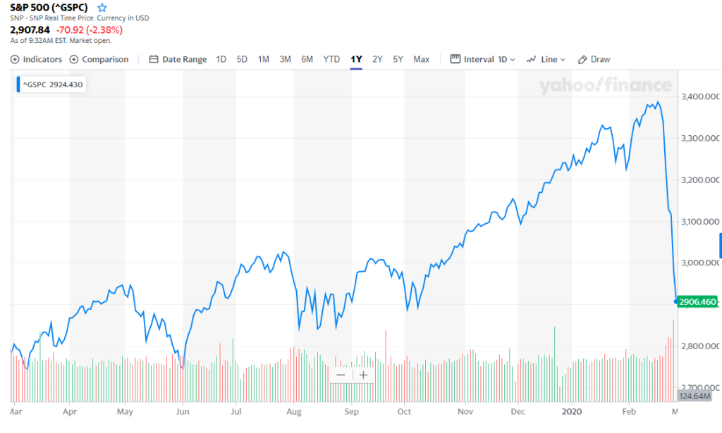 what is a stock market correction and how long will it last