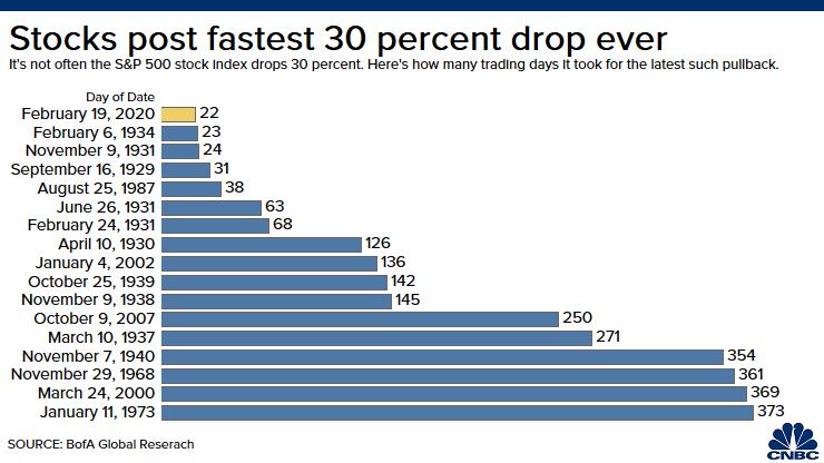 fastest S&pP 500 crash