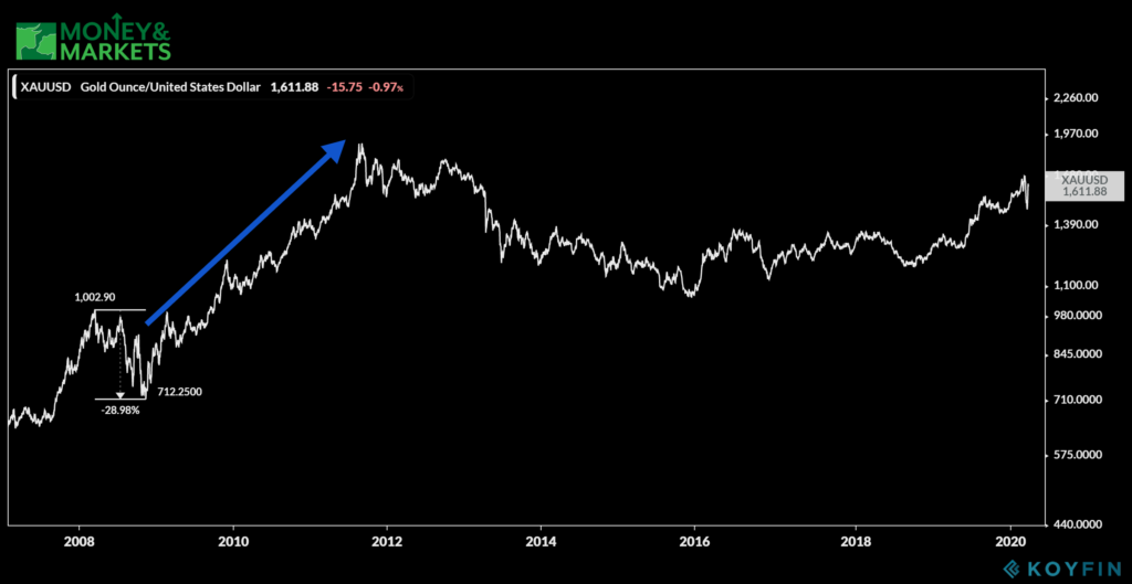time to buy gold chart