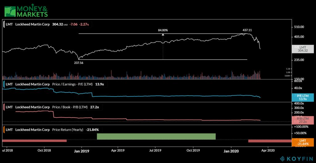 defense stocks to buy