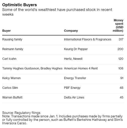 panic-selling stocks