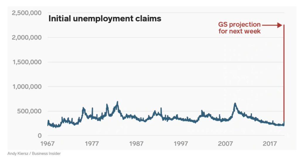 unemployment James Bullard Michael Carr economy