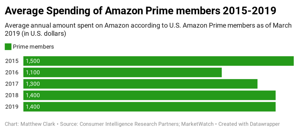 one stock to buy in a market crisis Prime spending Amazon
