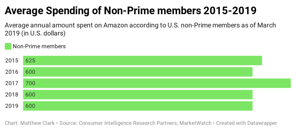 one stock to buy in a market crisis non-Prime spending Amazon