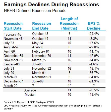 in a recession