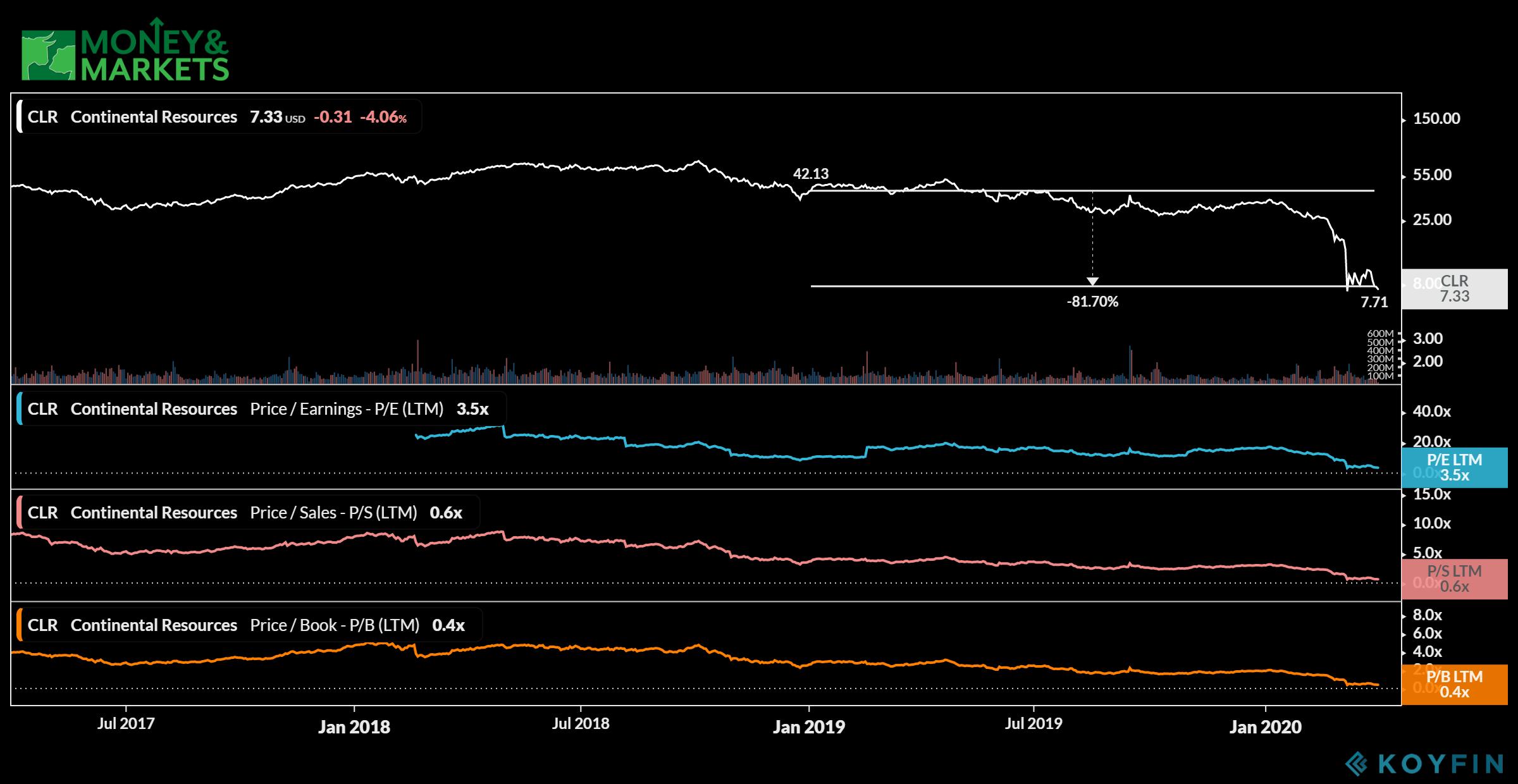 energy stocks to avoid