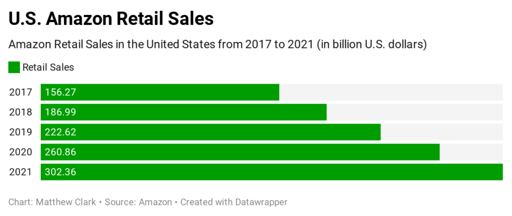 one stock to buy in a market crisis retail sales Amazon