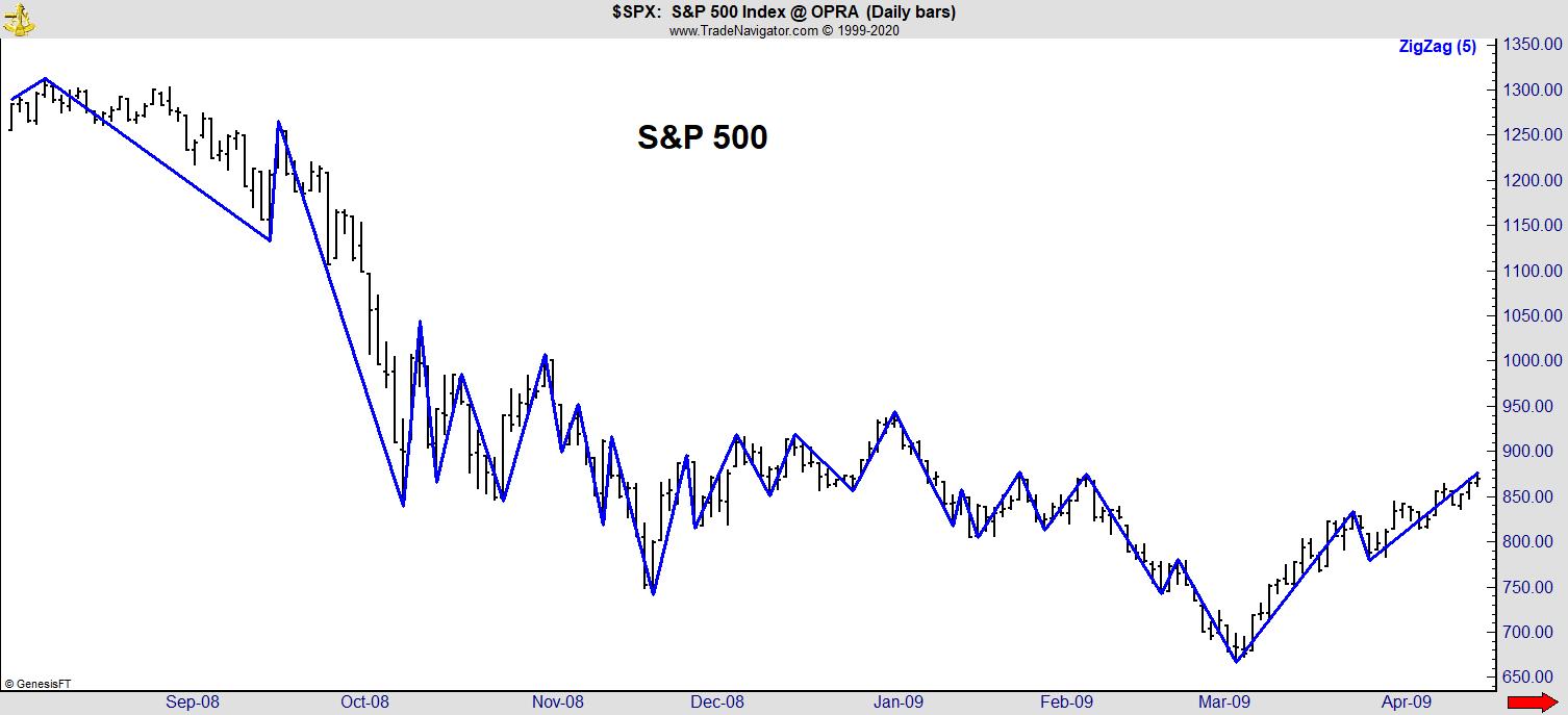 S&P 500 volatility March 2020
