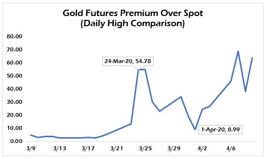 gold soars on Federal Reserve MMT
