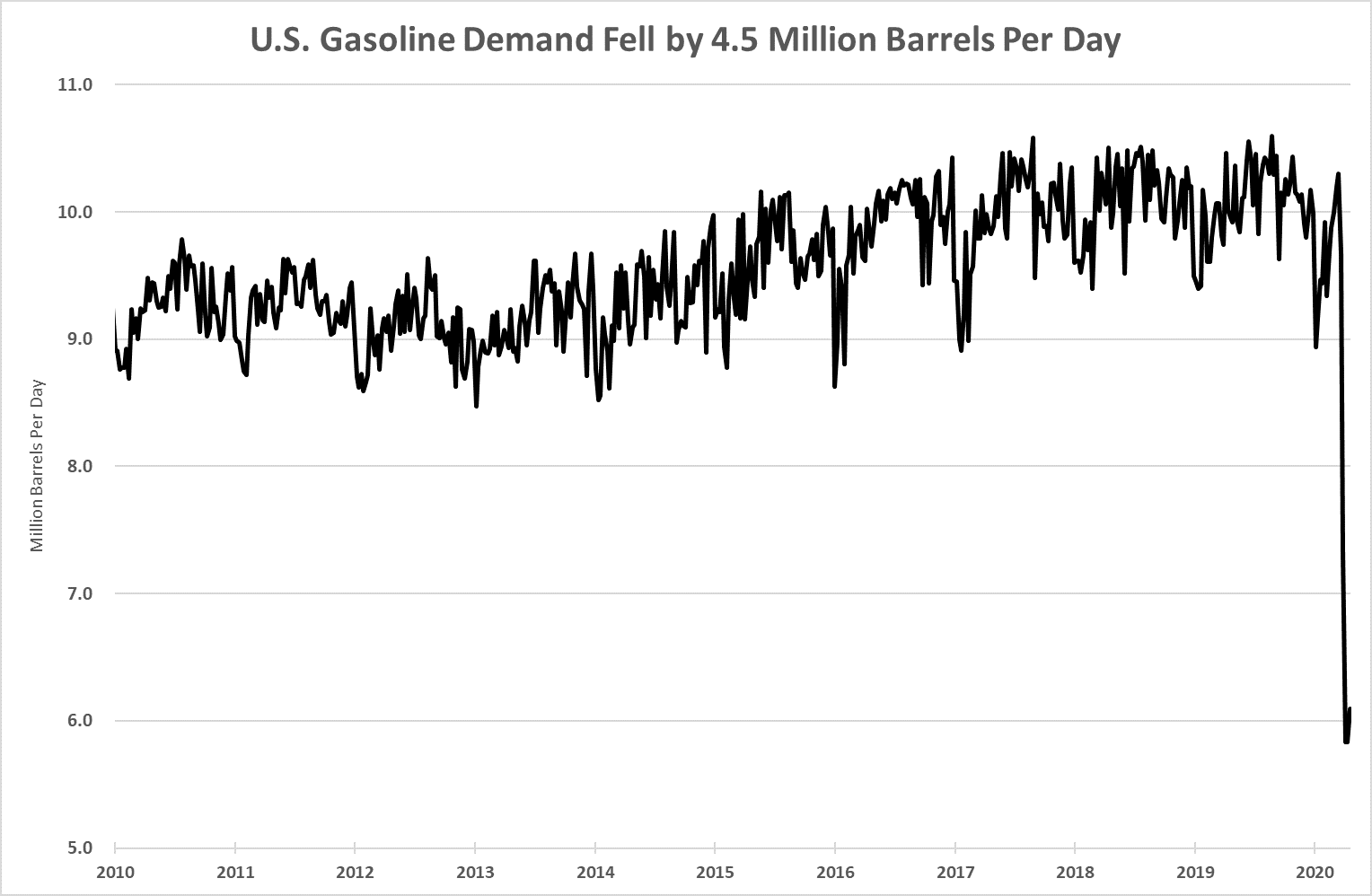 what happened to the oil market